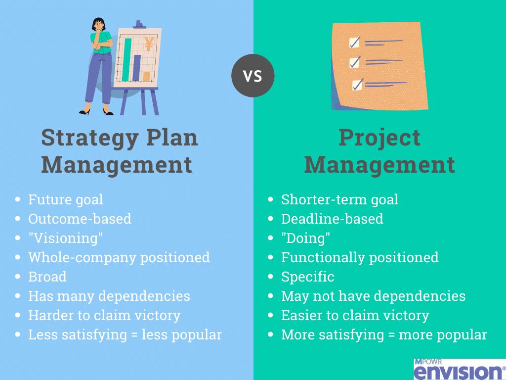 Project Management vs Strategy Management